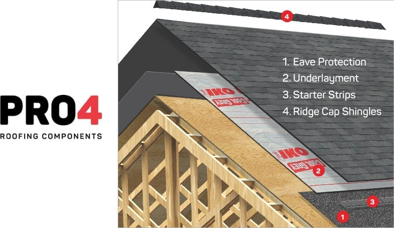 IKO's Pro4 Roofing Components and the various roof system elements