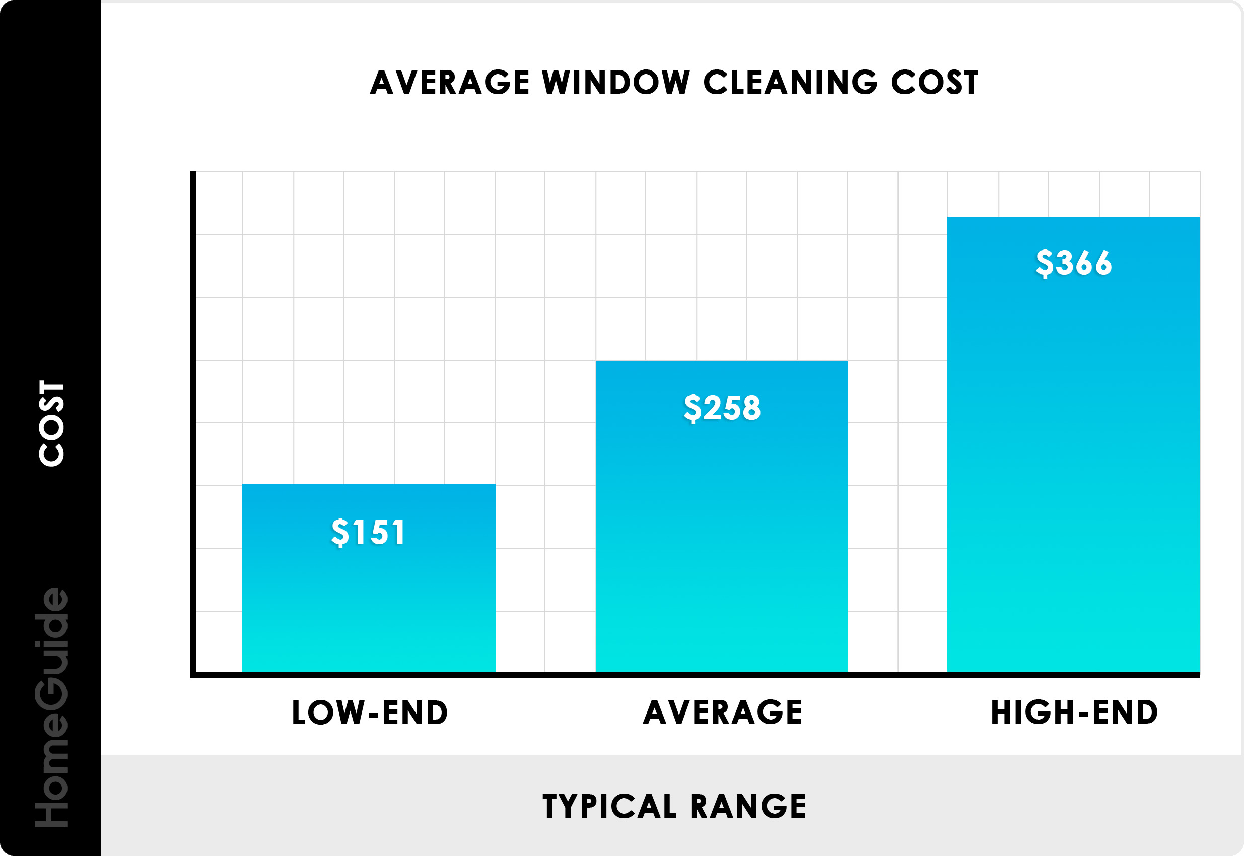 Average Window Cleaning Cost Chart