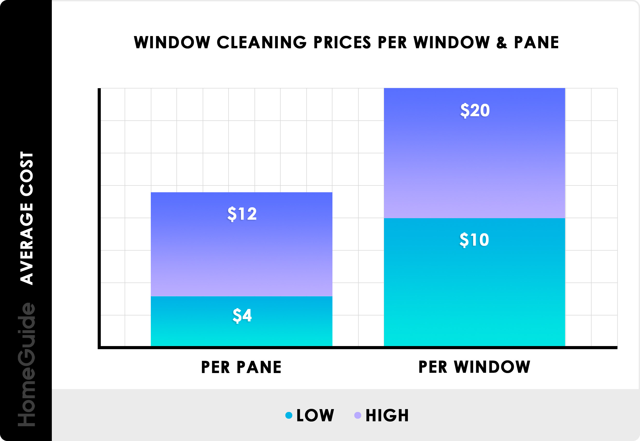 Window Cleaning Prices Per Window & Per Pane Chart