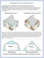 Крыша под мансарду – Крыша мансардного типа — варианты и пошаговые инструкции!