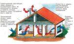 Вентиляционные шахты в частном доме – руководство по проектированию и обустройству