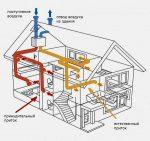 Устройство вытяжной вентиляции в частном доме – Вентиляция в частном доме своими руками: схемы, расчеты, монтаж