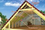 Как правильно сделать мансардную крышу дома – Как сделать мансарду — от расчетов до отделки!