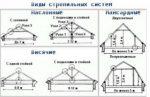 Крыша схема – Виды и схемы стропильных систем